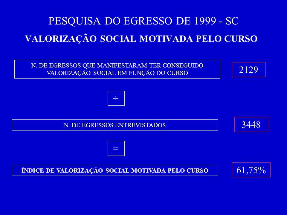 PESQUISA DO EGRESSO DE 1999 - SC VALORIZAÇÃO SOCIAL MOTIVADA PELO CURSO N.