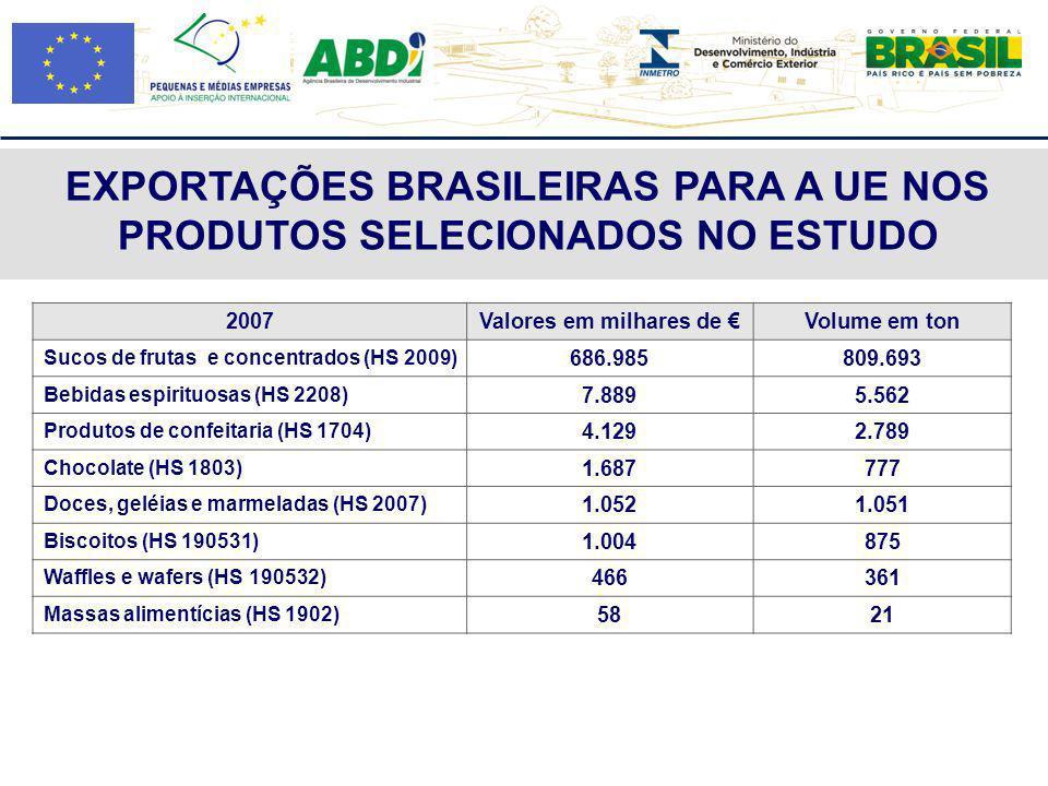EXPORTAÇÕES BRASILEIRAS PARA A UE NOS PRODUTOS SELECIONADOS NO ESTUDO 2007Valores em milhares de Volume em ton Sucos de frutas e concentrados (HS 2009