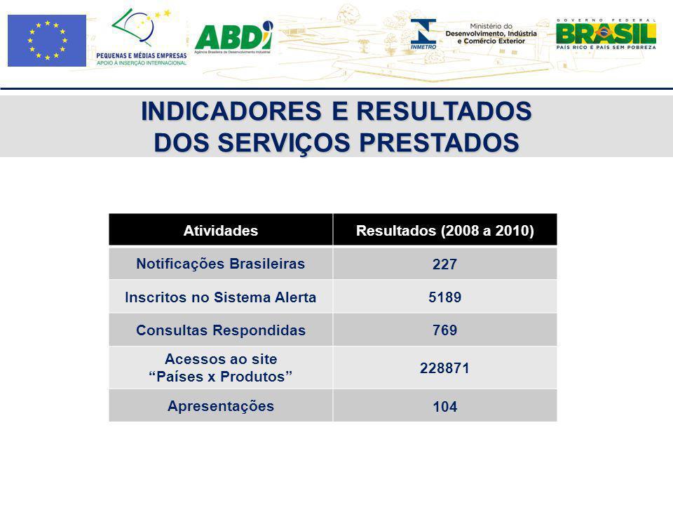 AtividadesResultados (2008 a 2010) Notificações Brasileiras 227 Inscritos no Sistema Alerta 5189 Consultas Respondidas 769 Acessos ao site Países x Pr