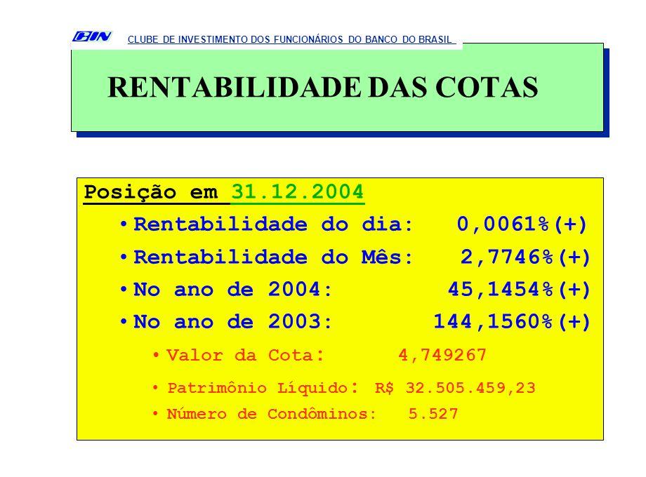 Posição em 31.12.2004 Rentabilidade do dia: 0,0061%(+) Rentabilidade do Mês: 2,7746%(+) No ano de 2004: 45,1454%(+) No ano de 2003: 144,1560%(+) Valor