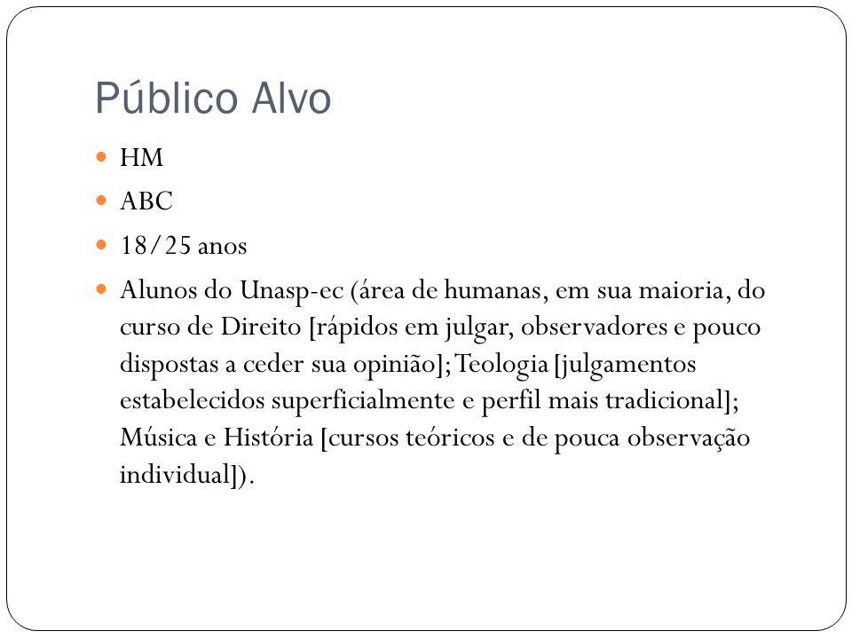 Público Alvo HM ABC 18/25 anos Alunos do Unasp-ec (área de humanas, em sua maioria, do curso de Direito [rápidos em julgar, observadores e pouco dispo