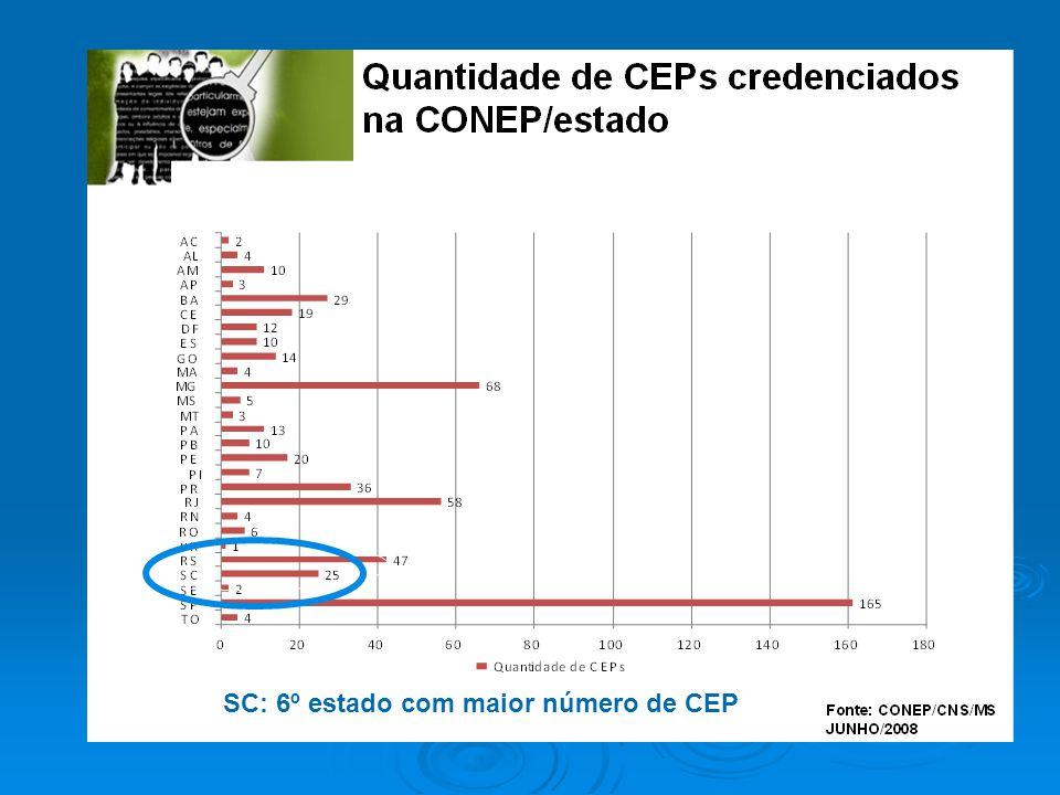 SC: 6º estado com maior número de CEP