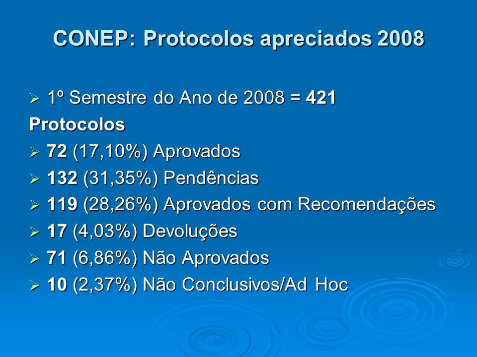CONEP: Protocolos apreciados 2008 1º Semestre do Ano de 2008 = 421 1º Semestre do Ano de 2008 = 421Protocolos 72 (17,10%) Aprovados 72 (17,10%) Aprovados 132 (31,35%) Pendências 132 (31,35%) Pendências 119 (28,26%) Aprovados com Recomendações 119 (28,26%) Aprovados com Recomendações 17 (4,03%) Devoluções 17 (4,03%) Devoluções 71 (6,86%) Não Aprovados 71 (6,86%) Não Aprovados 10 (2,37%) Não Conclusivos/Ad Hoc 10 (2,37%) Não Conclusivos/Ad Hoc