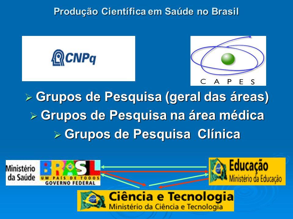 Produção Científica em Saúde no Brasil Grupos de Pesquisa (geral das áreas) Grupos de Pesquisa (geral das áreas) Grupos de Pesquisa na área médica Grupos de Pesquisa na área médica Grupos de Pesquisa Clínica Grupos de Pesquisa Clínica