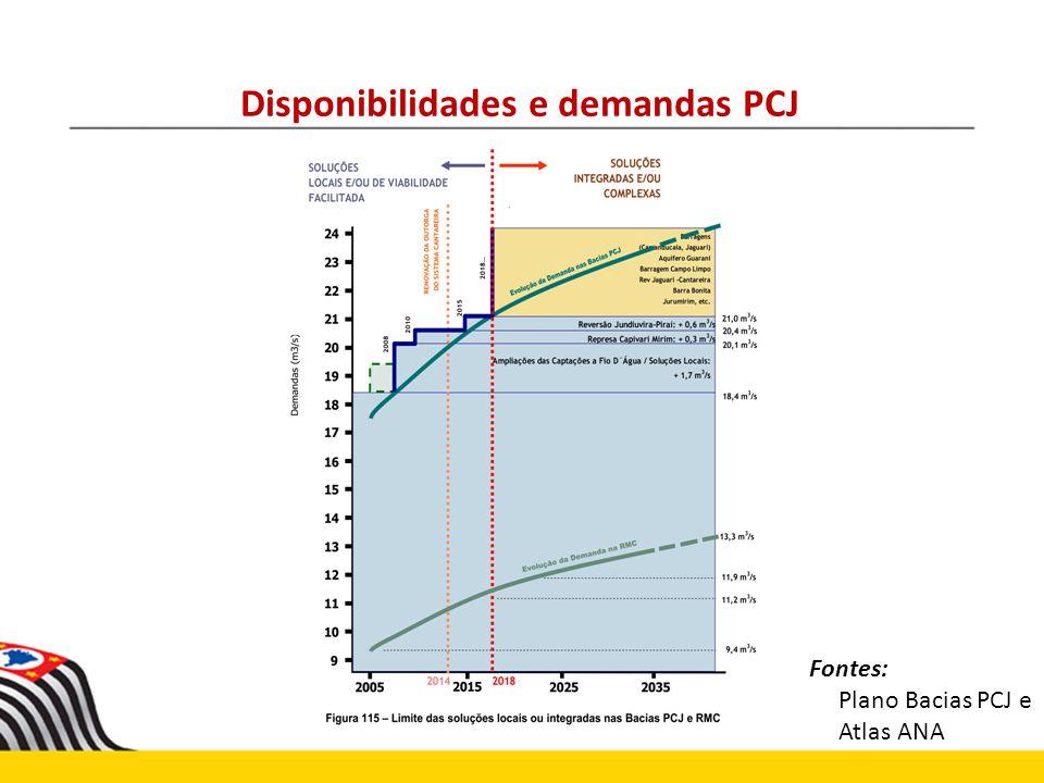 Disponibilidades e demandas PCJ Fontes: Plano Bacias PCJ e Atlas ANA