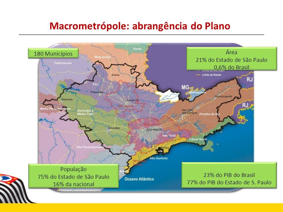 Macrometrópole: abrangência do Plano 180 Municípios População 75% do Estado de São Paulo 16% da nacional População 75% do Estado de São Paulo 16% da n