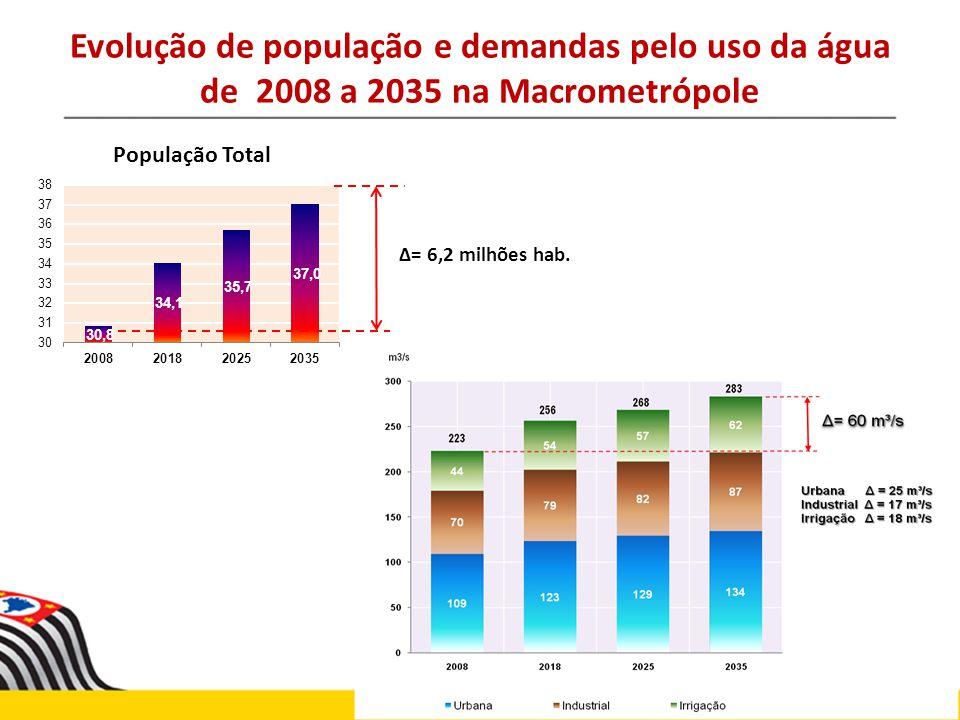 Evolução de população e demandas pelo uso da água de 2008 a 2035 na Macrometrópole = 6,2 milhões hab.