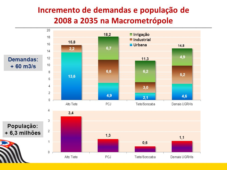 Demandas: + 60 m3/s População: + 6,3 milhões Incremento de demandas e população de 2008 a 2035 na Macrometrópole