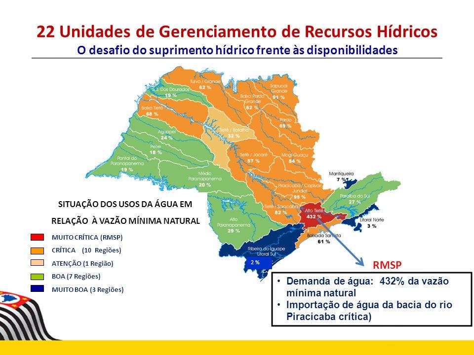 22 Unidades de Gerenciamento de Recursos Hídricos O desafio do suprimento hídrico frente às disponibilidades SITUAÇÃO DOS USOS DA ÁGUA EM RELAÇÃO À VA