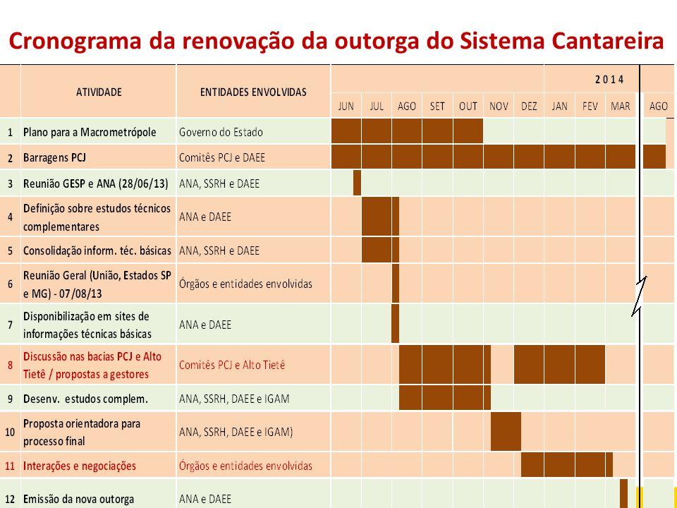 Cronograma da renovação da outorga do Sistema Cantareira