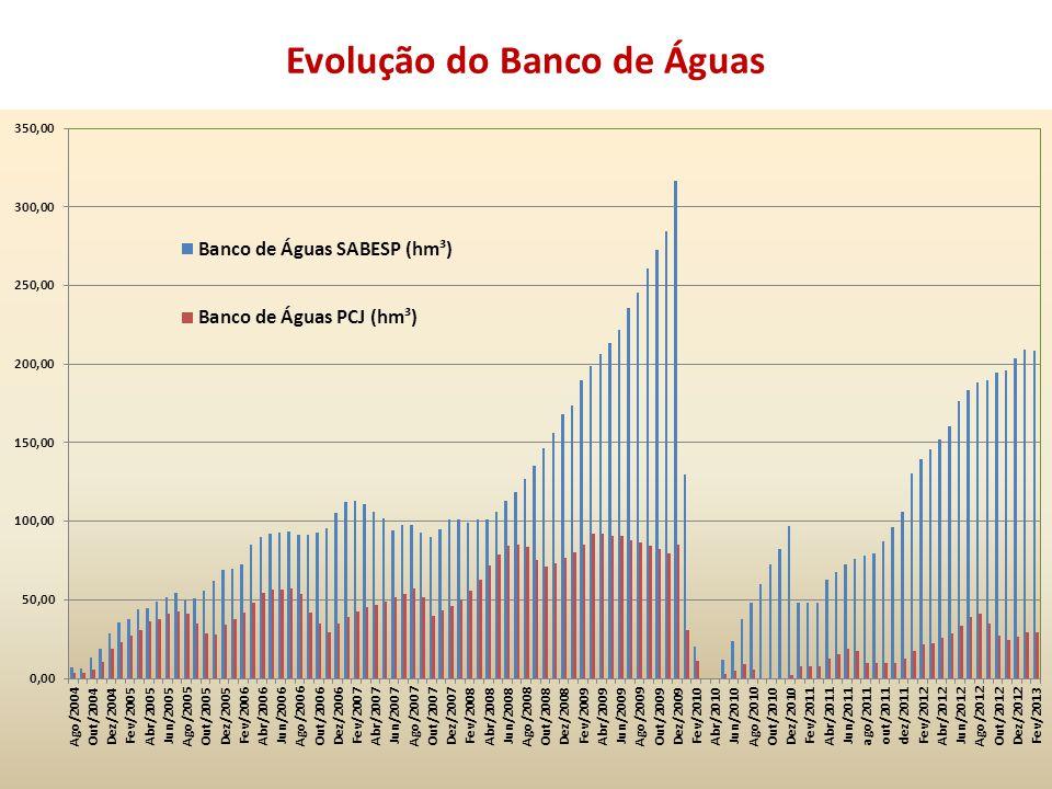 Evolução do Banco de Águas