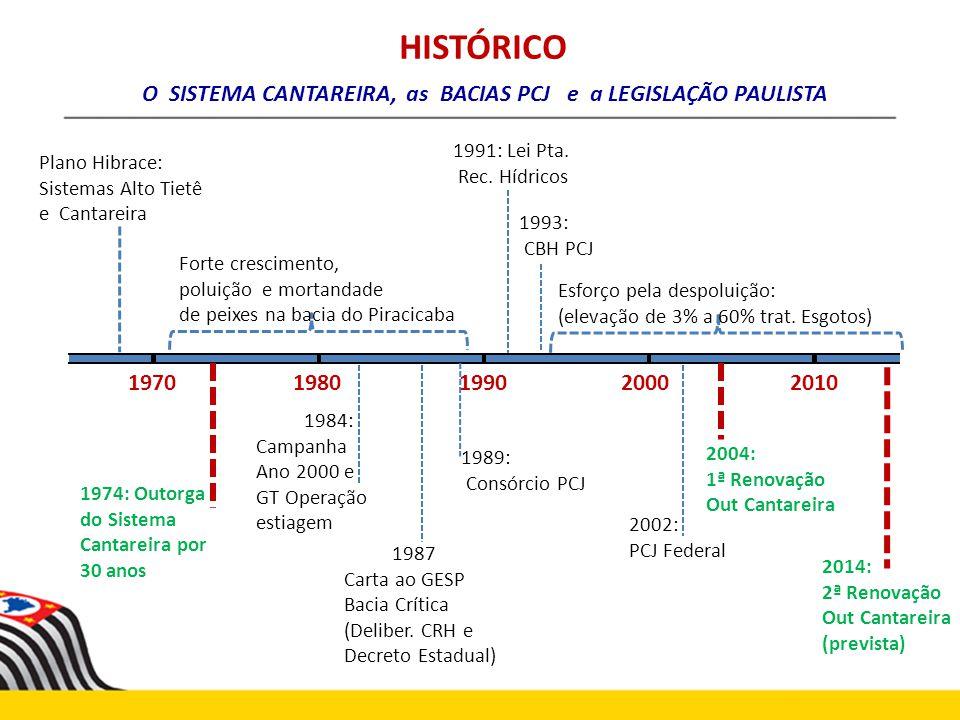 HISTÓRICO O SISTEMA CANTAREIRA, as BACIAS PCJ e a LEGISLAÇÃO PAULISTA 1970 1980 199020002010 Plano Hibrace: Sistemas Alto Tietê e Cantareira 1974: Out