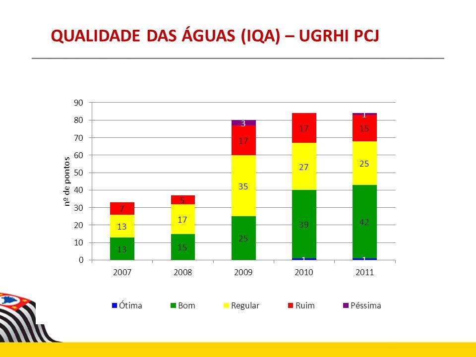 CENÁRIO BASE DO PLANO DE BACIAS PCJ 39% de Rios na Classe OS RIOS QUE TEMOS Cenário para Situação de Seca!