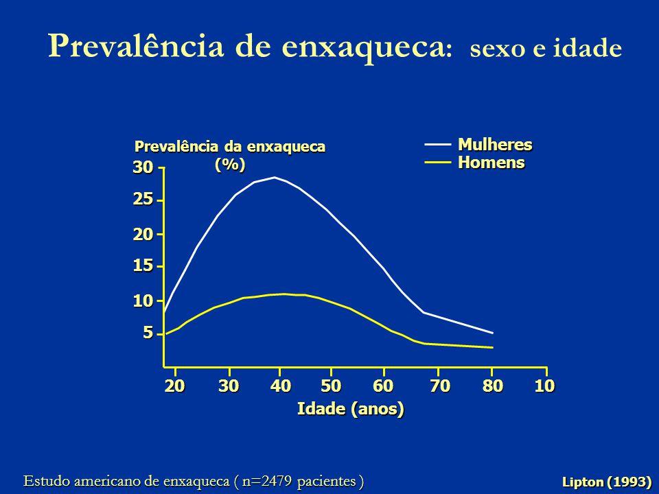 Prevalência de enxaqueca : sexo e idadeMulheres Homens 30 25 20 15 10 5 2030405060708010 Prevalência da enxaqueca (%) Idade (anos) Lipton (1993) Estud