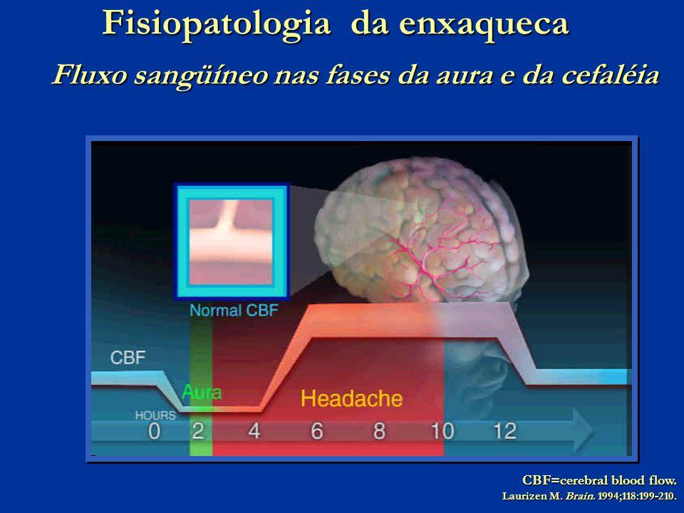 CBF=cerebral blood flow. Laurizen M. Brain. 1994;118:199-210. Fisiopatologia da enxaqueca Fluxo sangüíneo nas fases da aura e da cefaléia