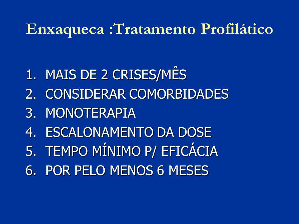 Enxaqueca :Tratamento Profilático 1.MAIS DE 2 CRISES/MÊS 2.CONSIDERAR COMORBIDADES 3.MONOTERAPIA 4.ESCALONAMENTO DA DOSE 5.TEMPO MÍNIMO P/ EFICÁCIA 6.