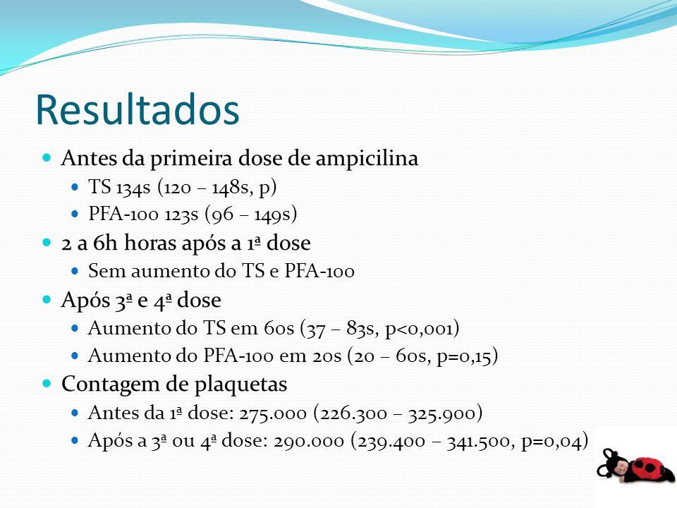 Antes da primeira dose de ampicilina TS 134s (120 – 148s, p) PFA-100 123s (96 – 149s) 2 a 6h horas após a 1ª dose Sem aumento do TS e PFA-100 Após 3ª