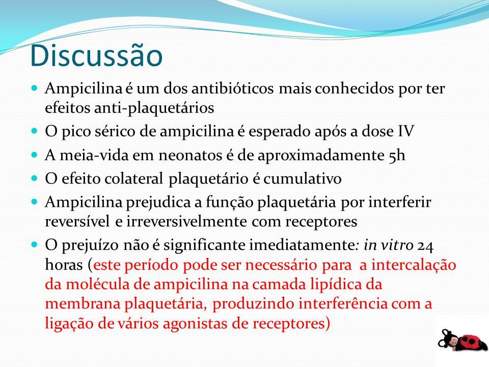 Discussão Ampicilina é um dos antibióticos mais conhecidos por ter efeitos anti-plaquetários O pico sérico de ampicilina é esperado após a dose IV A m