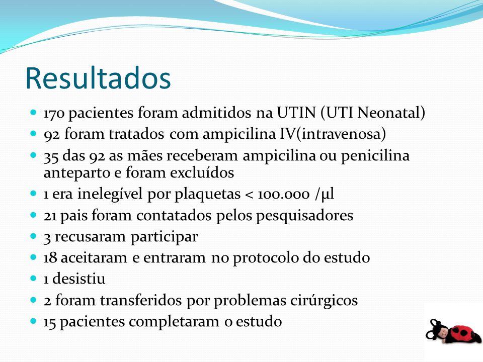 Resultados 170 pacientes foram admitidos na UTIN (UTI Neonatal) 92 foram tratados com ampicilina IV(intravenosa) 35 das 92 as mães receberam ampicilin