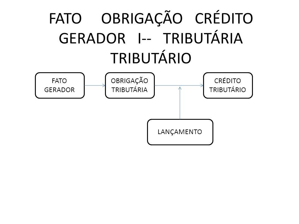 FATO OBRIGAÇÃO CRÉDITO GERADOR I-- TRIBUTÁRIA TRIBUTÁRIO FATO GERADOR OBRIGAÇÃO TRIBUTÁRIA LANÇAMENTO CRÉDITO TRIBUTÁRIO