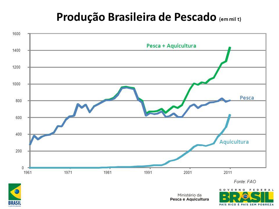 Produção Brasileira de Pescado (em mil t) Fonte: FAO 0 200 400 600 800 1000 1200 1400 1600 196119711981199120012011 Pesca + Aquicultura Pesca Aquicult