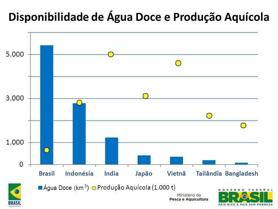 Disponibilidade de Água Doce e Produção Aquícola 0 1.000 3.000 5.000 BrasilIndonésiaIndiaJapãoVietnãTailândiaBangladesh Água Doce (km3) Produção Aquíc