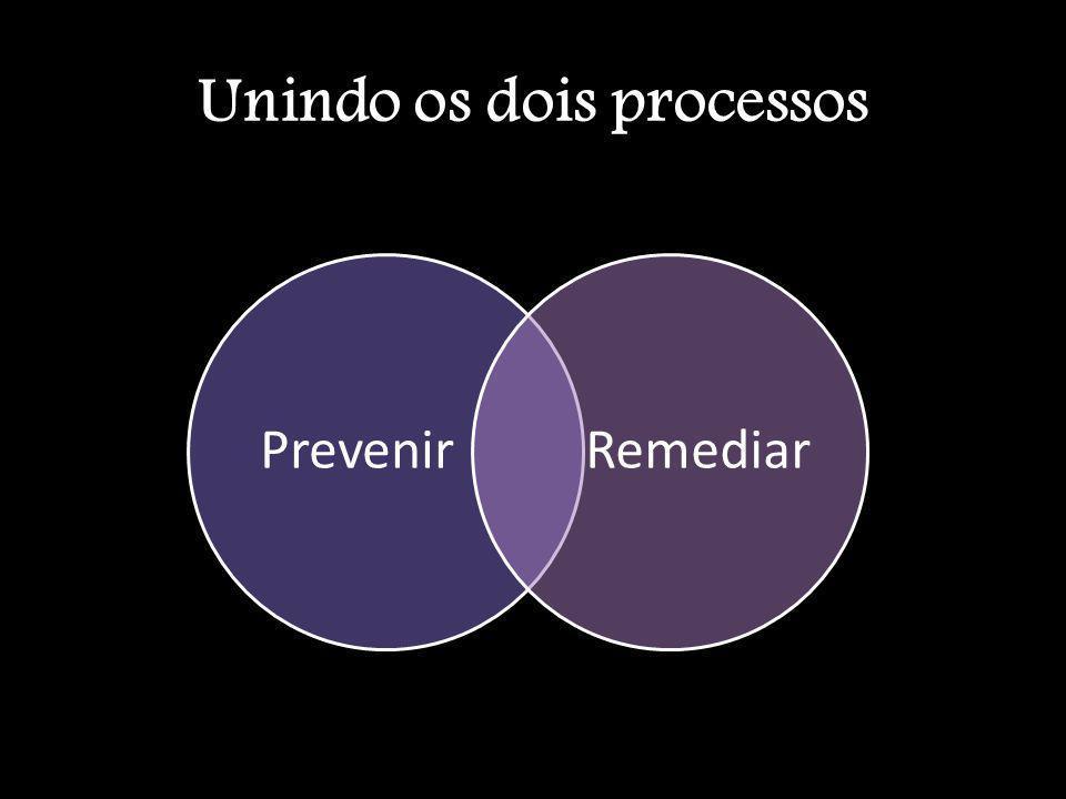 Unindo os dois processos PrevenirRemediar
