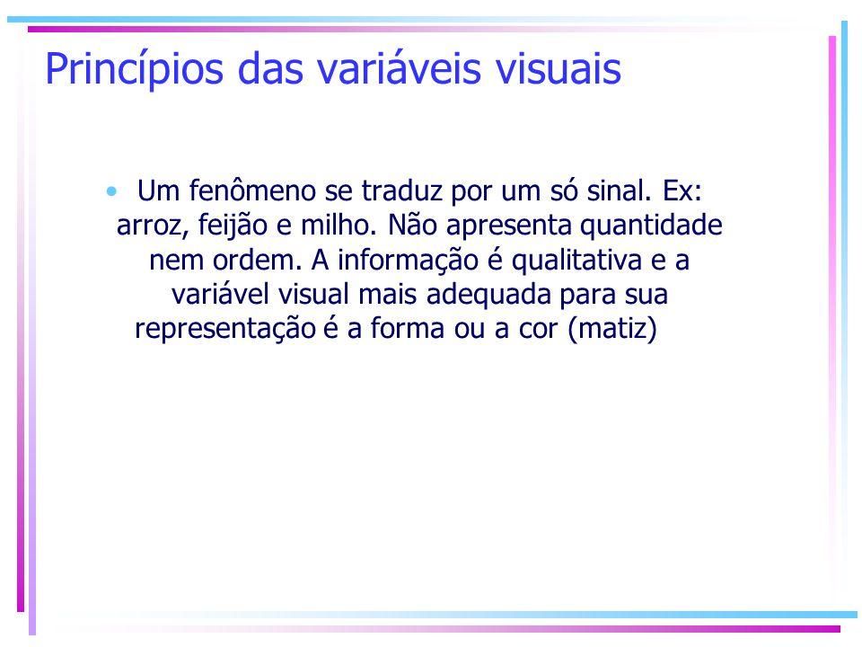 Princípios das variáveis visuais Um fenômeno se traduz por um só sinal. Ex: arroz, feijão e milho. Não apresenta quantidade nem ordem. A informação é