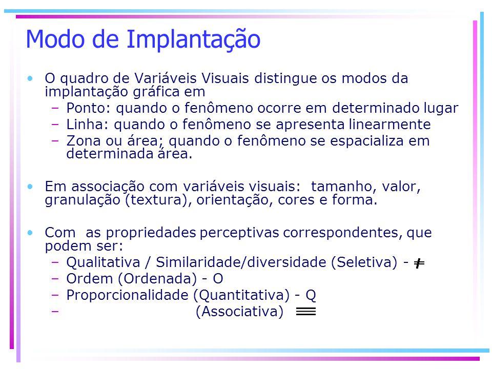 Modo de Implantação O quadro de Variáveis Visuais distingue os modos da implantação gráfica em –Ponto: quando o fenômeno ocorre em determinado lugar –