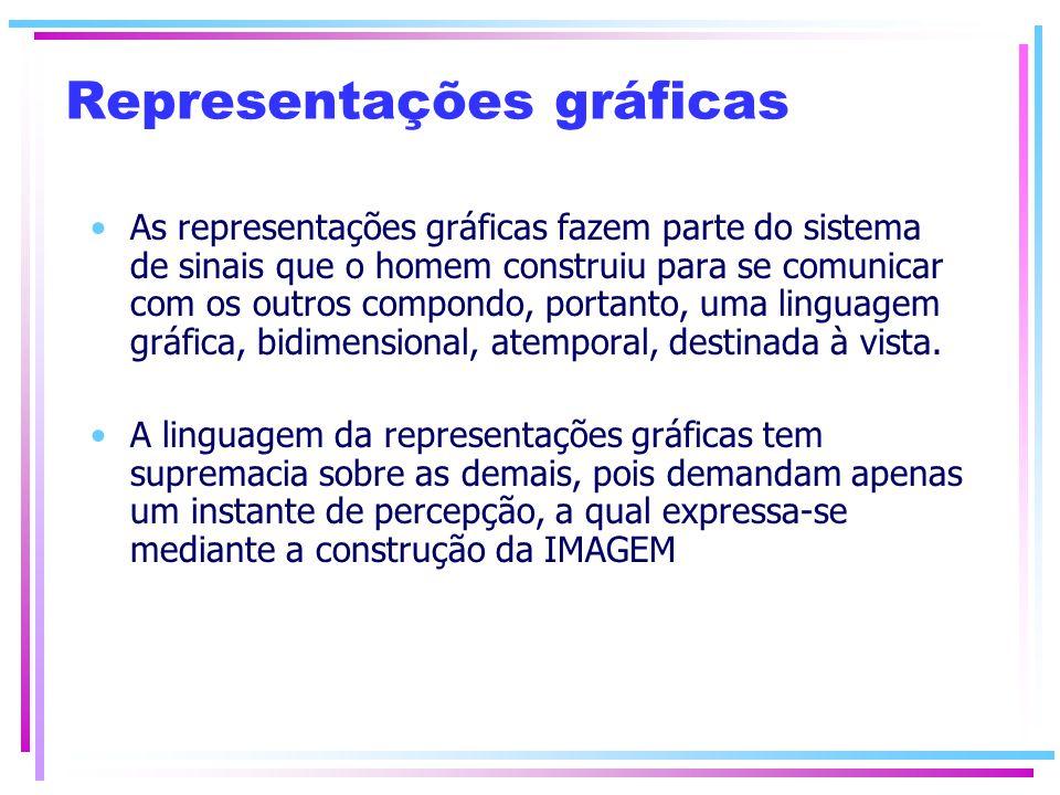 Representações gráficas As representações gráficas fazem parte do sistema de sinais que o homem construiu para se comunicar com os outros compondo, po