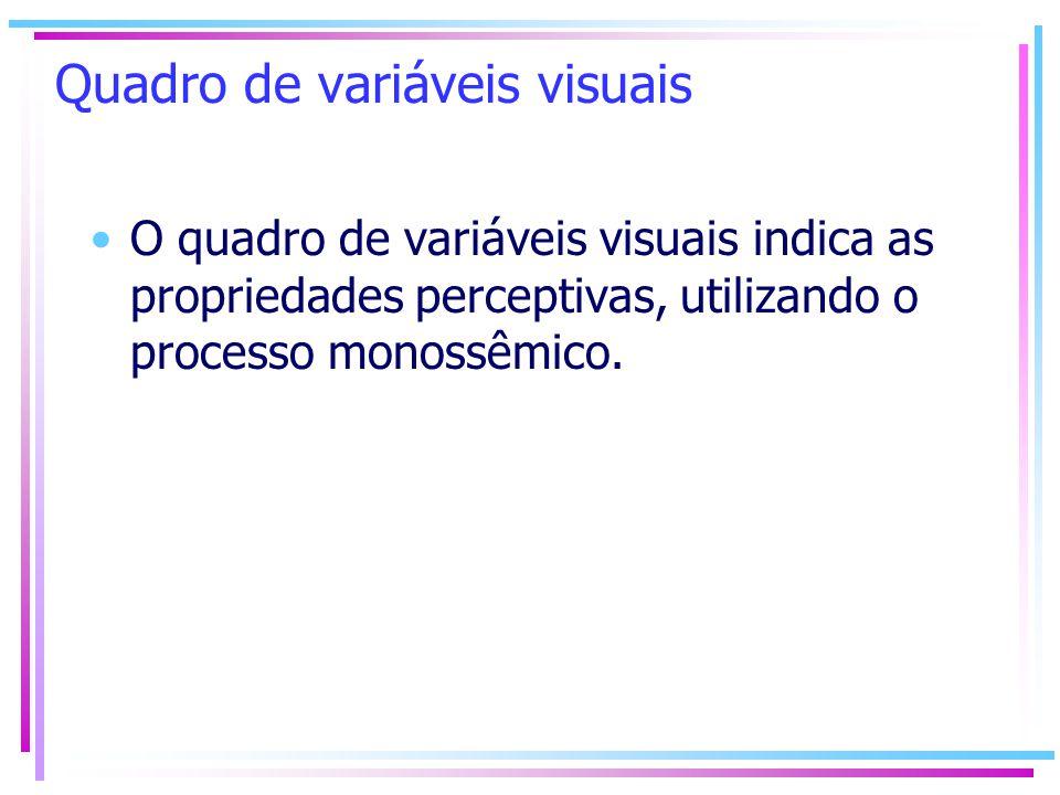 Quadro de variáveis visuais O quadro de variáveis visuais indica as propriedades perceptivas, utilizando o processo monossêmico.