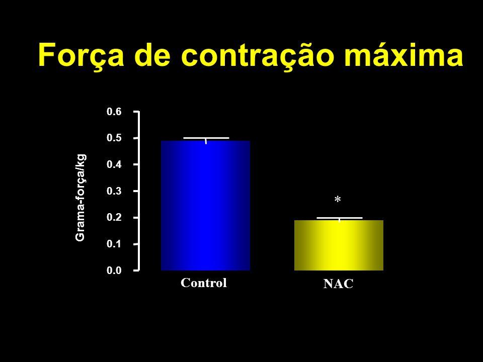 0.0 0.1 0.2 0.3 0.4 0.5 0.6 * Grama-força/kg Control NAC Força de contração máxima