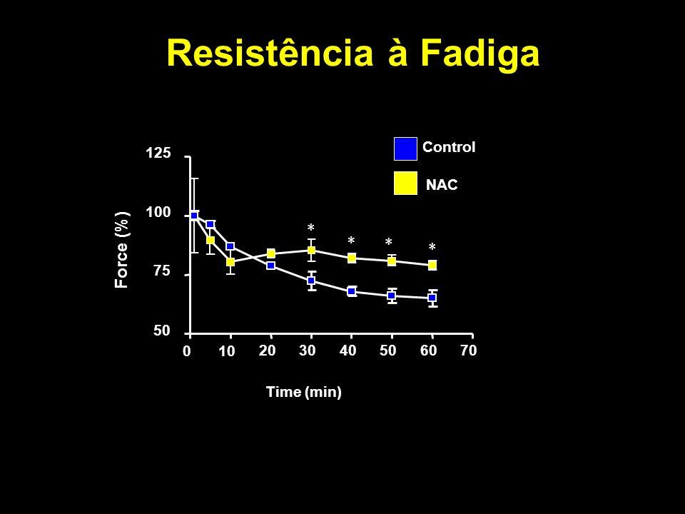 Resistência à Fadiga NAC Control 010 203040506070 50 75 100 125 Time (min) Force (%) * * * *