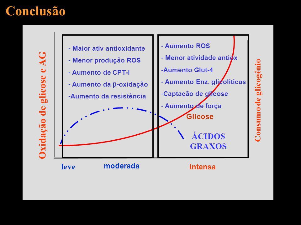 Conclusão leve Consumo de glicogênio Glicose ÁCIDOS GRAXOS moderada intensa Oxidação de glicose e AG - Aumento ROS - Menor atividade antiox -Aumento G