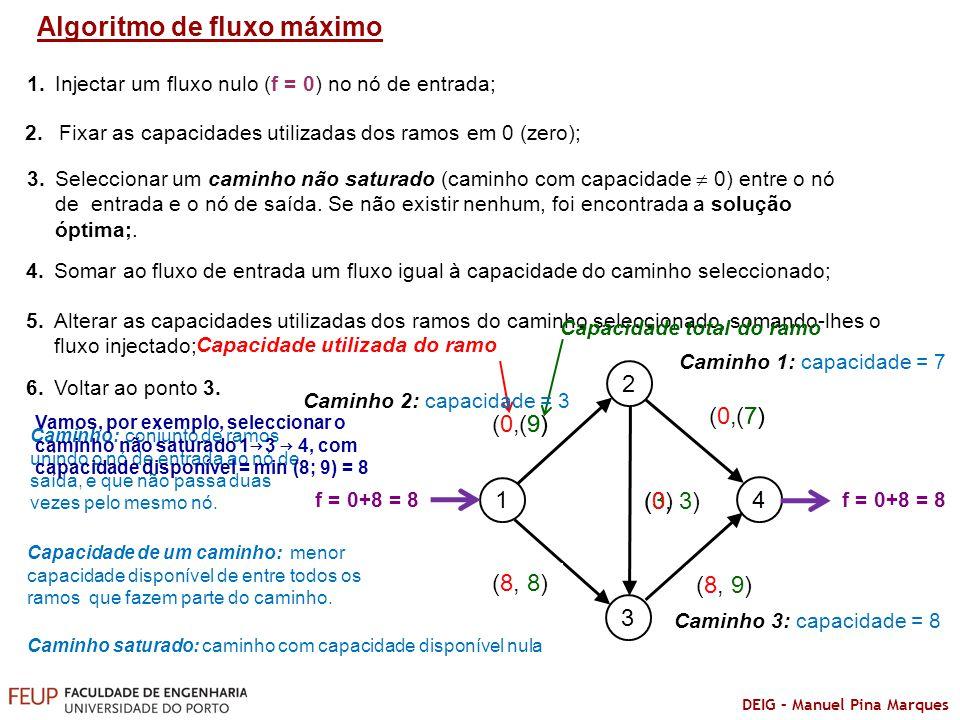 DEIG – Manuel Pina Marques Algoritmo de fluxo máximo 1.Injectar um fluxo nulo (f = 0) no nó de entrada; 2. Fixar as capacidades utilizadas dos ramos e