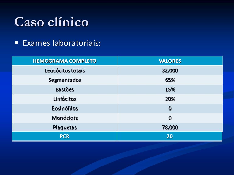 Caso clínico HEMOGRAMA COMPLETO VALORES Leucócitos totais 32.000 Segmentados65% Bastões15% Linfócitos20% Eosinófilos0 Monóciots0 Plaquetas78.000 PCR20