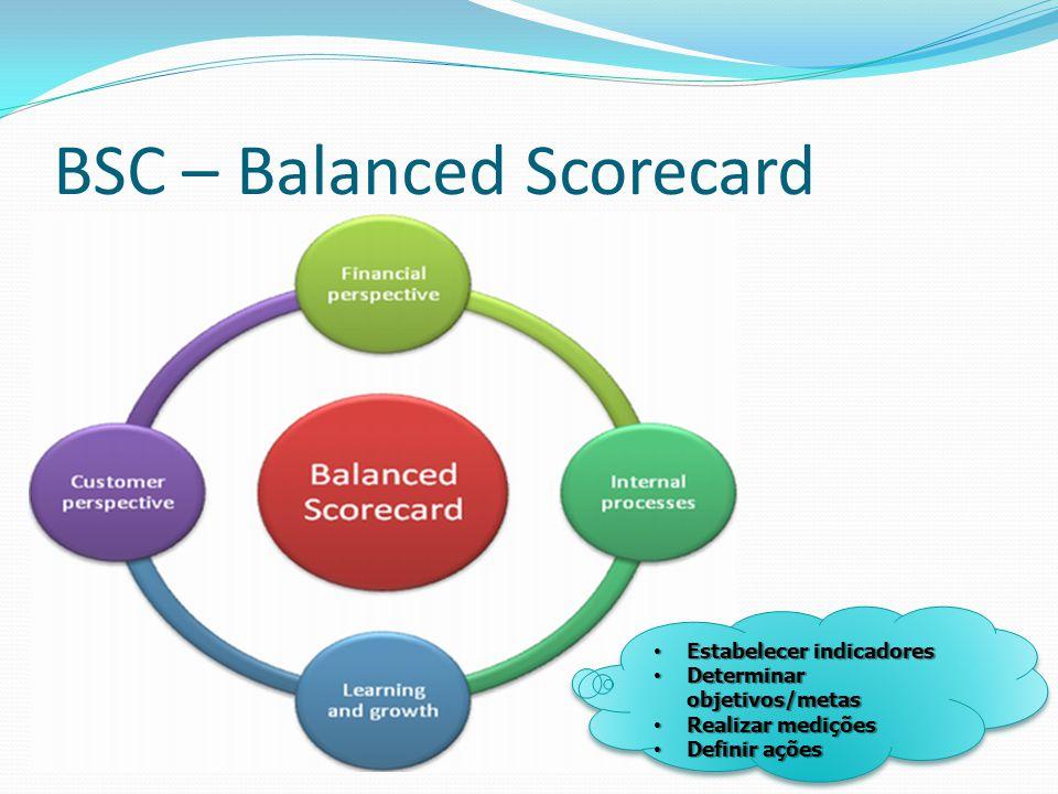 Estabelecer indicadores Estabelecer indicadores Determinar objetivos/metas Determinar objetivos/metas Realizar medições Realizar medições Definir açõe