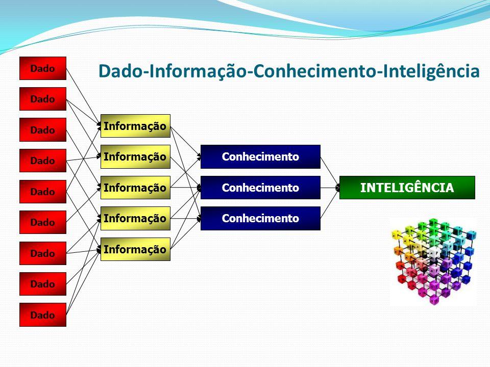 Dado Informação Conhecimento INTELIGÊNCIA Dado-Informação-Conhecimento-Inteligência