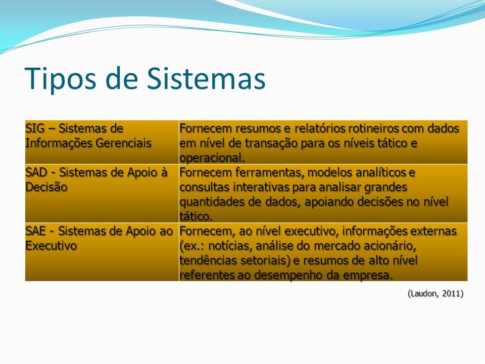 SIG – Sistemas de Informações Gerenciais Fornecem resumos e relatórios rotineiros com dados em nível de transação para os níveis tático e operacional.
