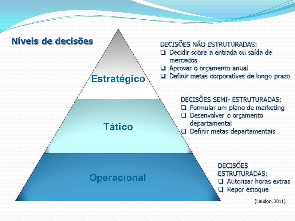 DECISÕES SEMI- ESTRUTURADAS: Formular um plano de marketing Formular um plano de marketing Desenvolver o orçamento departamental Desenvolver o orçamen