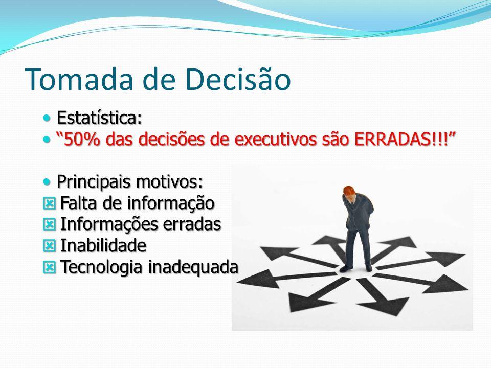 Tomada de Decisão Estatística: Estatística: 50% das decisões de executivos são ERRADAS!!! 50% das decisões de executivos são ERRADAS!!! Principais mot