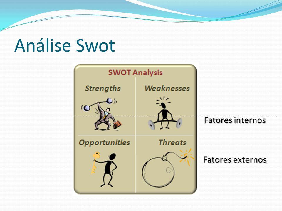 Fatores internos Fatores externos Análise Swot