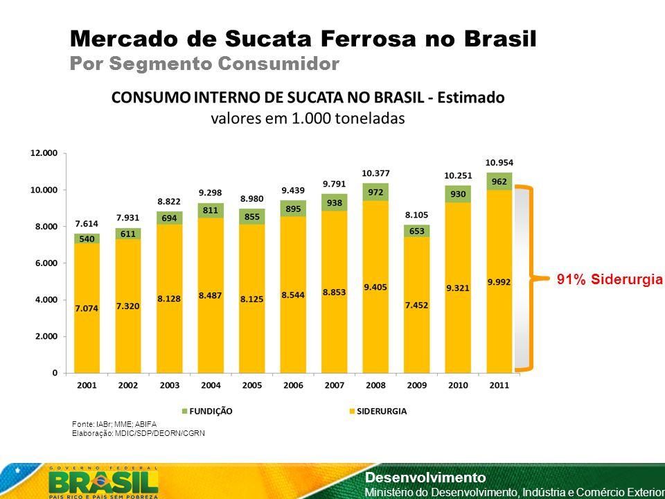 Mercado de Sucata Ferrosa no Brasil Por Segmento Consumidor Desenvolvimento Ministério do Desenvolvimento, Indústria e Comércio Exterior 91% Siderurgi
