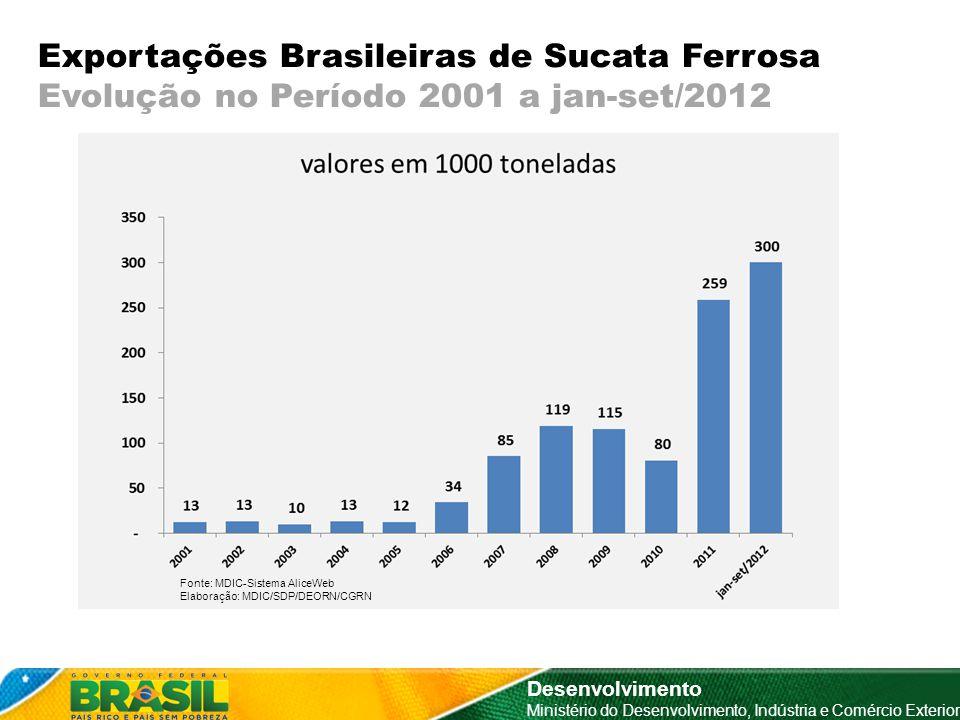 Exportações Brasileiras de Sucata Ferrosa Evolução no Período 2001 a jan-set/2012 Desenvolvimento Ministério do Desenvolvimento, Indústria e Comércio Exterior Fonte: MDIC-Sistema AliceWeb Elaboração: MDIC/SDP/DEORN/CGRN
