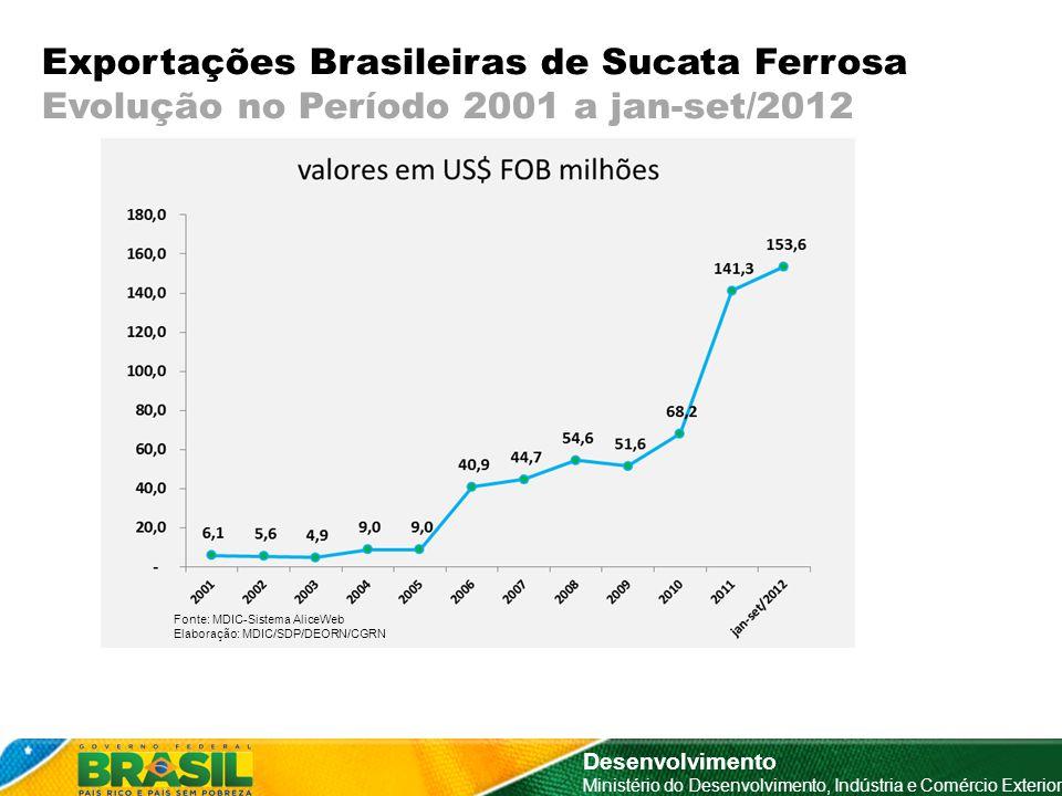 Exportações Brasileiras de Sucata Ferrosa Evolução no Período 2001 a jan-set/2012 Desenvolvimento Ministério do Desenvolvimento, Indústria e Comércio