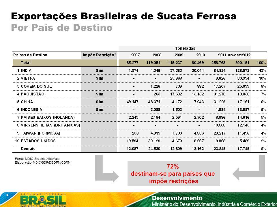 Exportações Brasileiras de Sucata Ferrosa Por País de Destino Desenvolvimento Ministério do Desenvolvimento, Indústria e Comércio Exterior Fonte: MDIC