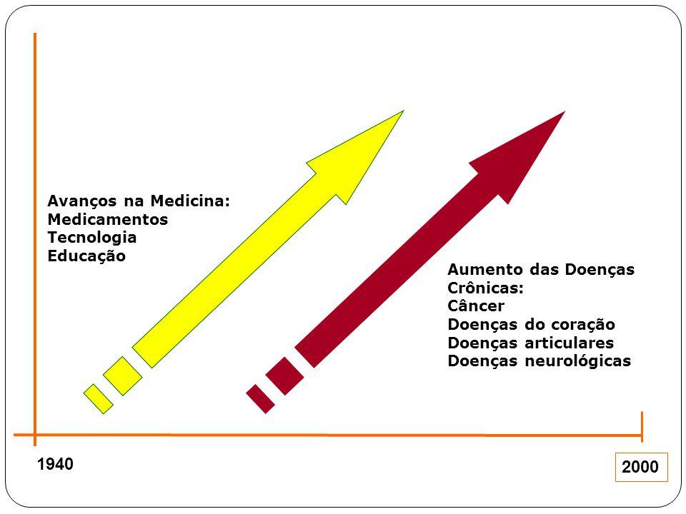 1940 2000 Avanços na Medicina: Medicamentos Tecnologia Educação Aumento das Doenças Crônicas: Câncer Doenças do coração Doenças articulares Doenças ne