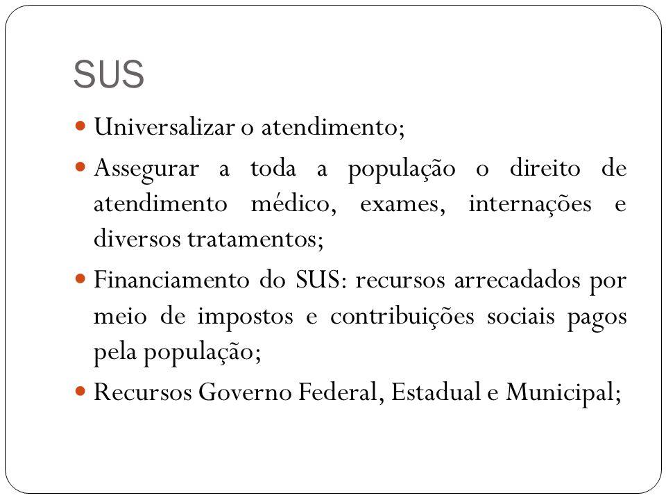 SUS Universalizar o atendimento; Assegurar a toda a população o direito de atendimento médico, exames, internações e diversos tratamentos; Financiamen