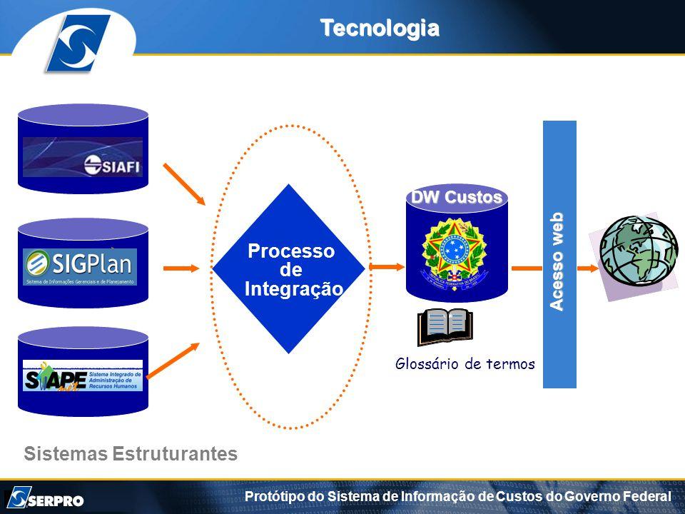 Protótipo do Sistema de Informação de Custos do Governo Federal Sistemas Estruturantes Processo de Integração Glossário de termos DW Custos Acesso web Tecnologia