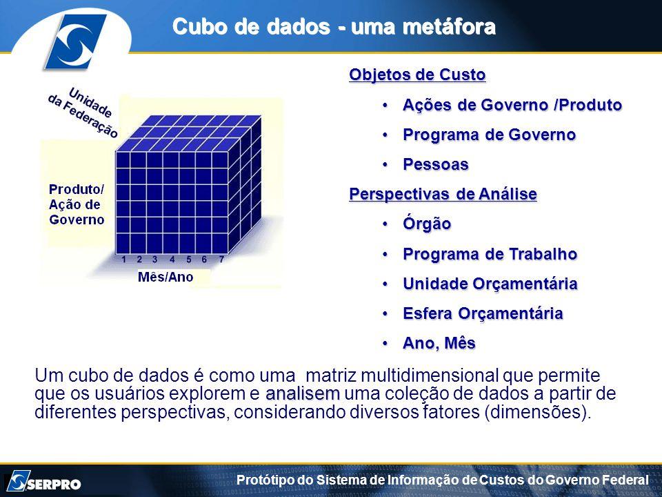 Protótipo do Sistema de Informação de Custos do Governo Federal Cubo de dados - uma metáfora Um cubo de dados é como uma matriz multidimensional que permite analisem que os usuários explorem e analisem uma coleção de dados a partir de diferentes perspectivas, considerando diversos fatores (dimensões).